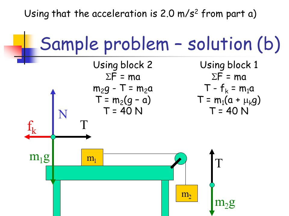 Sample problem – solution (b) m1m1 m2m2 T m2gm2g N m1gm1g T Using block 2 F = ma m 2 g - T = m 2 a T = m 2 (g – a) T = 40 N fkfk Using block 1 F = ma T - f k = m 1 a T = m 1 (a + k g) T = 40 N Using that the acceleration is 2.0 m/s 2 from part a)