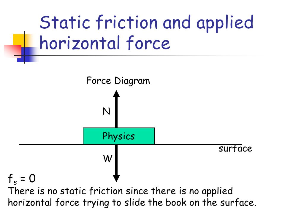 Static friction and applied horizontal force Physics N W Force Diagram surface f s = 0 There is no static friction since there is no applied horizontal force trying to slide the book on the surface.