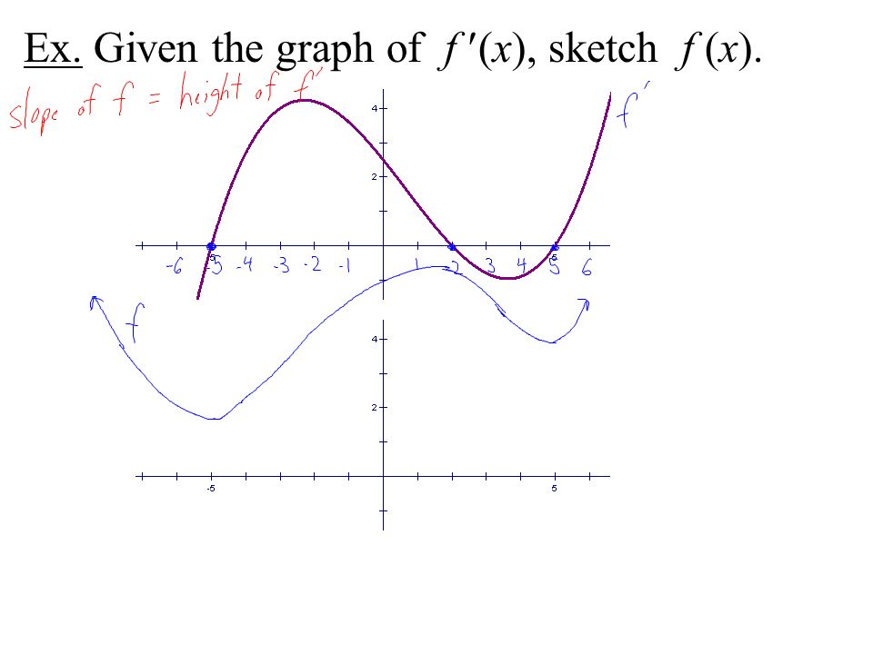 Ex. Given the graph of f (x), sketch f (x).