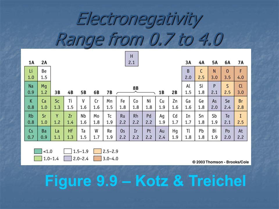 Figure 9.9 – Kotz & Treichel Electronegativity Range from 0.7 to 4.0