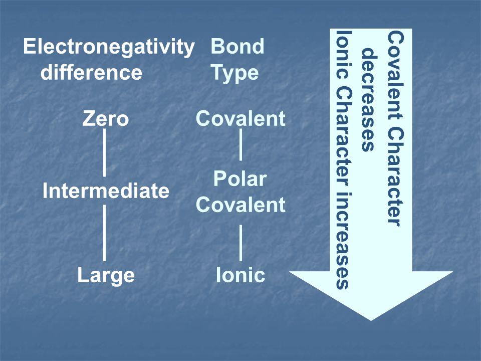 Electronegativity difference Bond Type Zero Intermediate Large Covalent Polar Covalent Ionic Covalent Character decreases Ionic Character increases