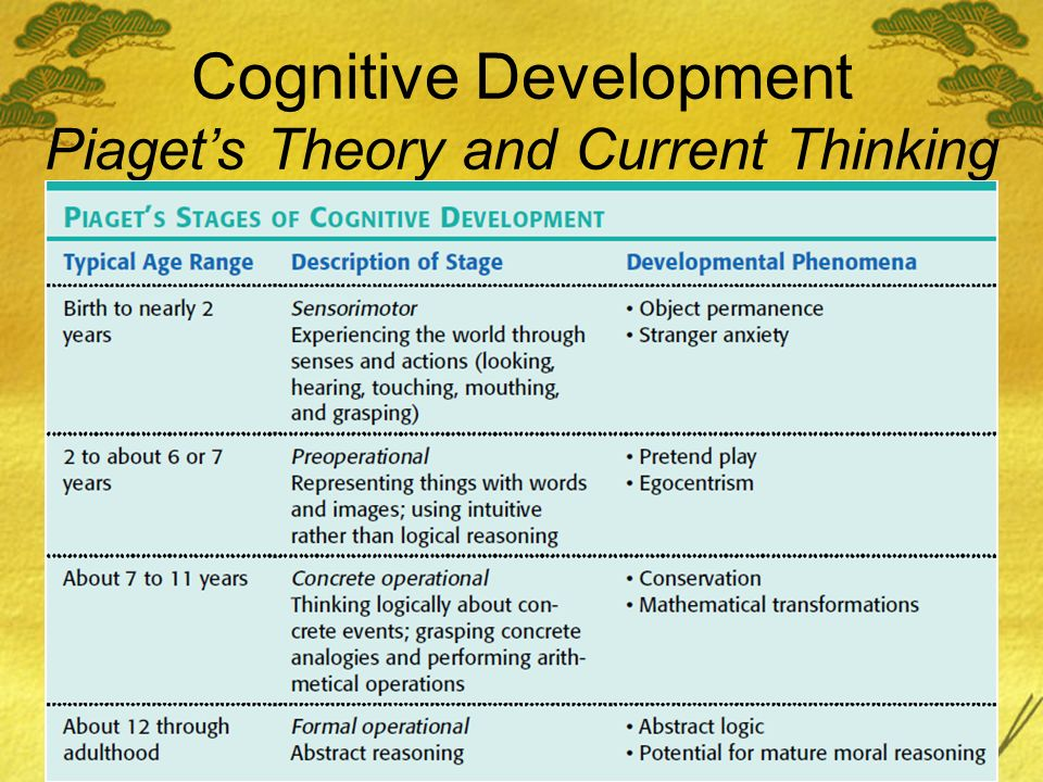 Cognitive Development Piagets Theory and Current Thinking
