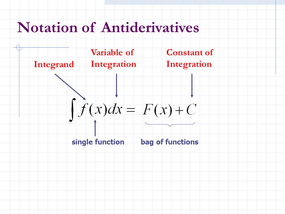 Notation of Antiderivatives single functionbag of functions Variable of Integration Integrand Constant of Integration