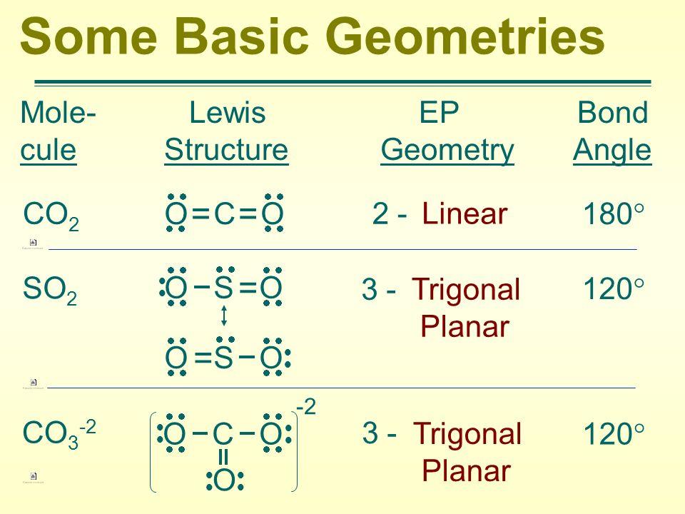 Some Basic Geometries Mole- Lewis EP Bond cule Structure Geometry Angle 2 - Linear 180 CO 2 SO 2 3 - Trigonal Planar 120 CO 3 -2 3 - Trigonal Planar 1