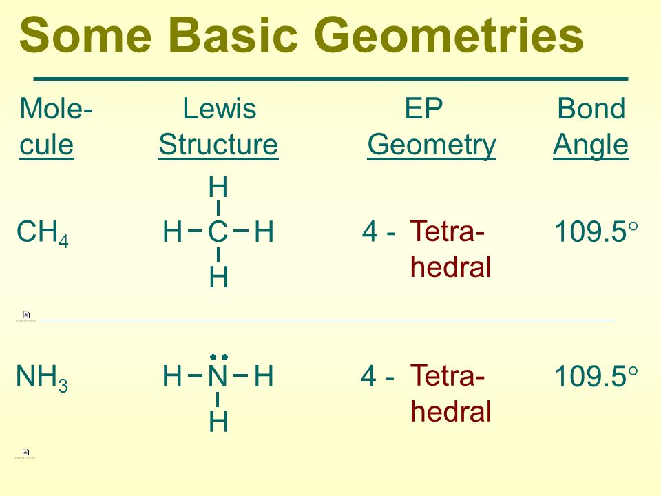 Some Basic Geometries Mole- Lewis EP Bond cule Structure Geometry Angle CH 4 4 - Tetra- hedral 109.5 H C H H H NH 3 4 - Tetra- hedral 109.5 H N H H
