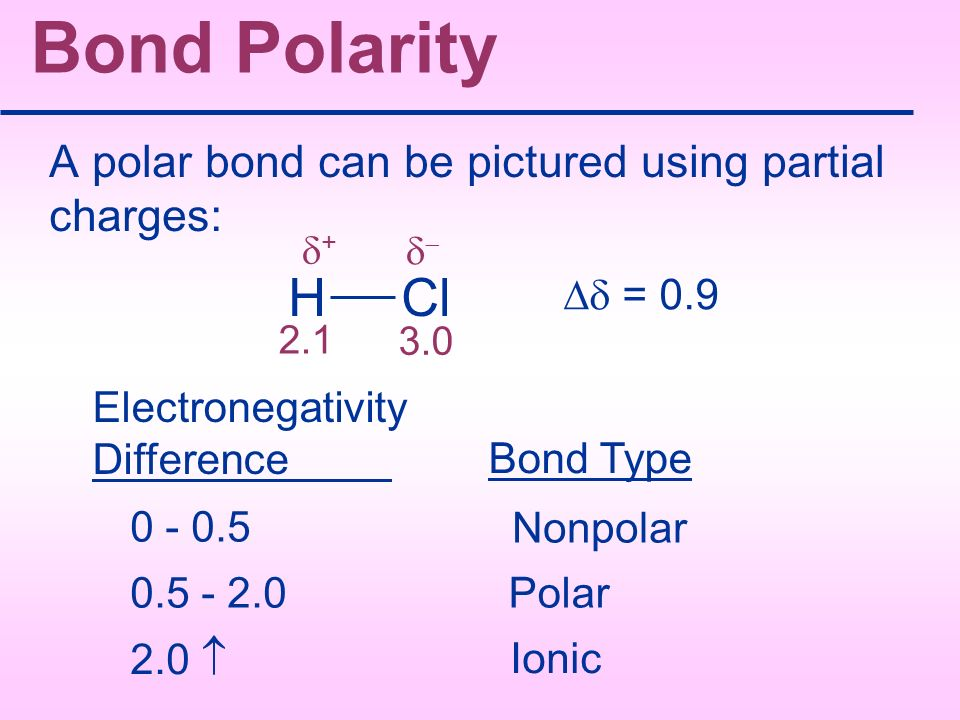 Bond Polarity A polar bond can be pictured using partial charges: = 0.9 Electronegativity Difference Bond Type 0 - 0.5 Nonpolar 0.5 - 2.0Polar 2.0 Ion