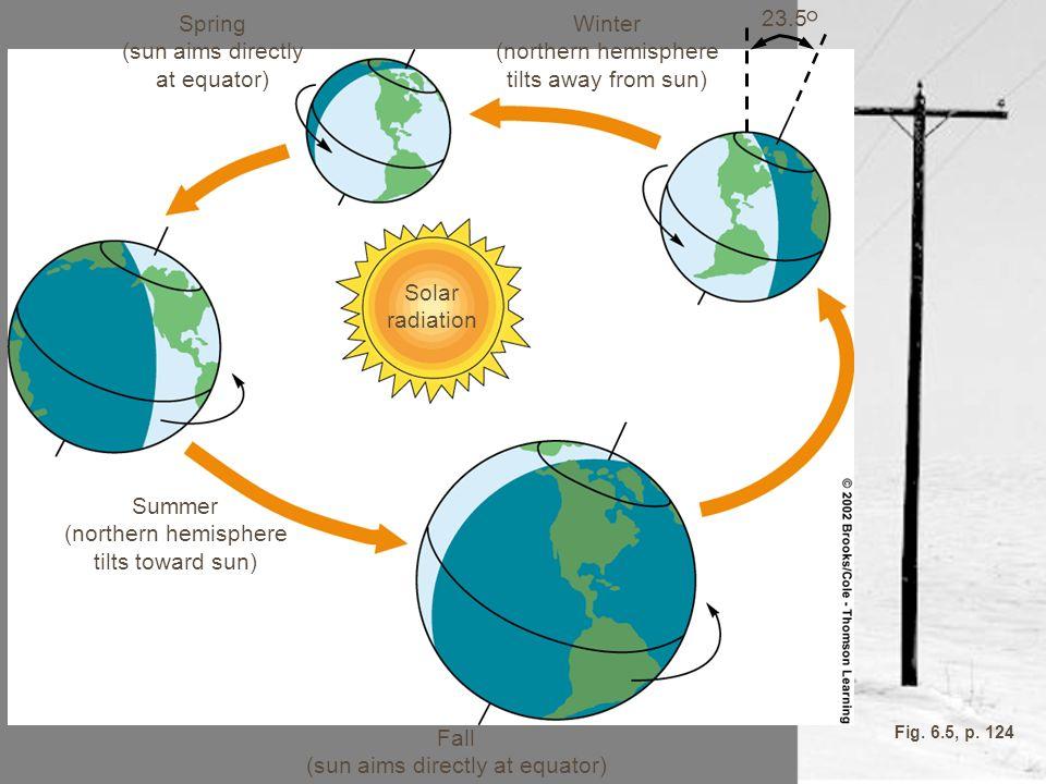 Fall (sun aims directly at equator) Summer (northern hemisphere tilts toward sun) Spring (sun aims directly at equator) 23.5 ° Winter (northern hemisp