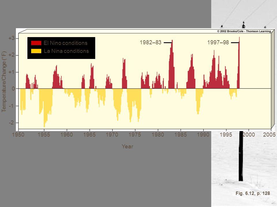 1982–831997–98 Year 195019551960196519701975198019851990199520002005 El Nino conditions La Nina conditions +3 +2 +1 0 -2 Temperature/Change (°F) Fig.