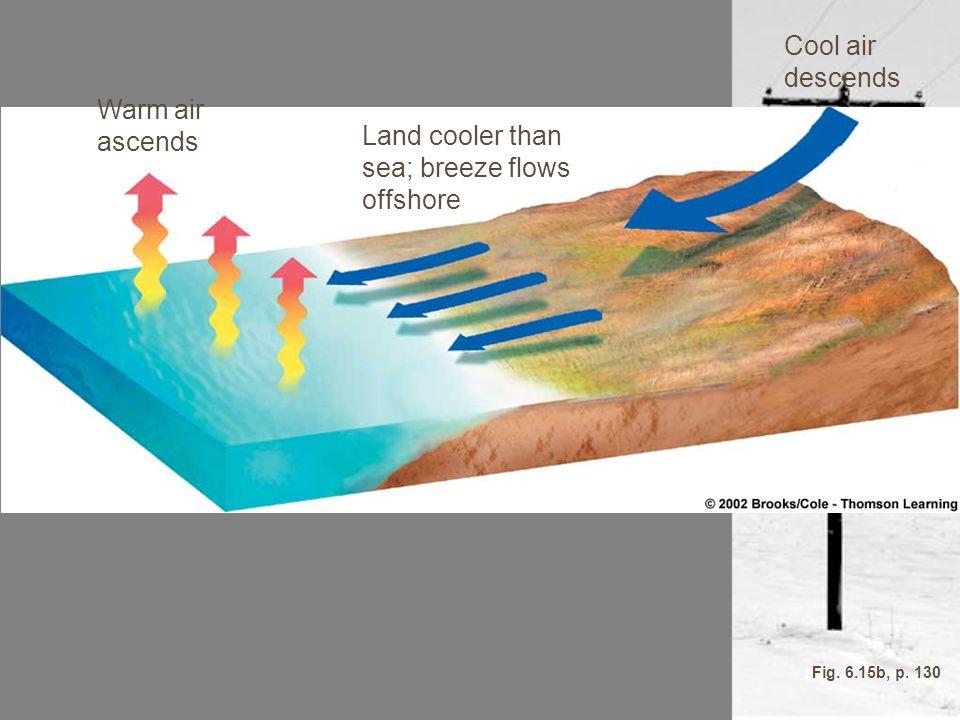 Warm air ascends Land cooler than sea; breeze flows offshore Cool air descends Fig. 6.15b, p. 130