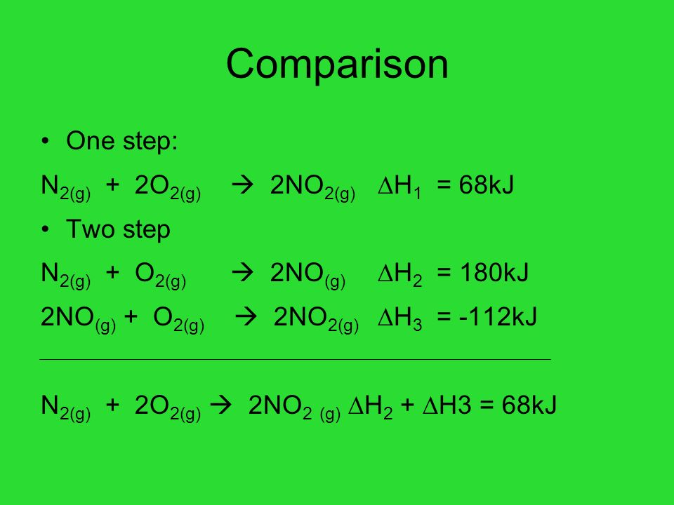 Comparison One step: N 2(g) + 2O 2(g) 2NO 2(g) H 1 = 68kJ Two step N 2(g) + O 2(g) 2NO (g) H 2 = 180kJ 2NO (g) + O 2(g) 2NO 2(g) H 3 = -112kJ N 2(g) +