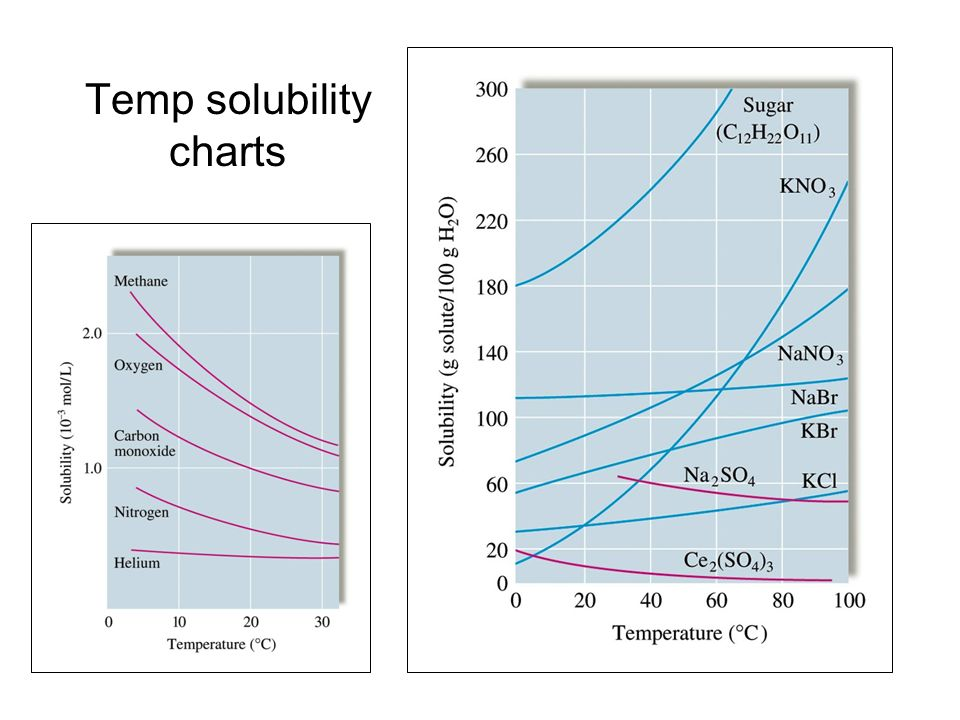 Temperature effects Although the solubility of most solids in water increases with temperature, the solubilities of some substances decrease with incr