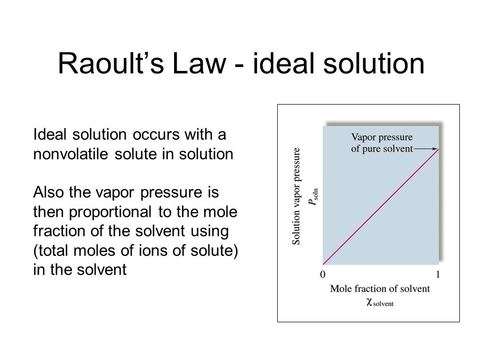 Raoults Law Nonvolatile solute lowers the vapor pressure of a solvent. Raoults Law: P soln =observed vapor pressure of solution solv =mole fraction of