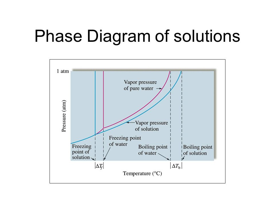 Freezing Point depression When a solute is dissolved in a solvent, the freezing point of the solution is lower than that of the pure solvent. ΔT = K f