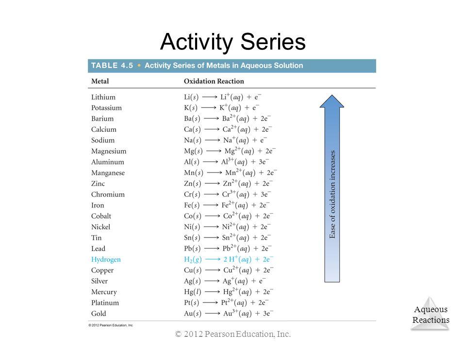 Aqueous Reactions © 2012 Pearson Education, Inc. Activity Series