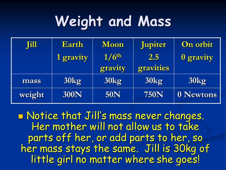Weight and Mass JillEarth 1 gravity Moon 1/6 th gravity Jupiter 2.5 gravities On orbit 0 gravity mass30kg30kg30kg30kg weight300N50N750N 0 Newtons Noti