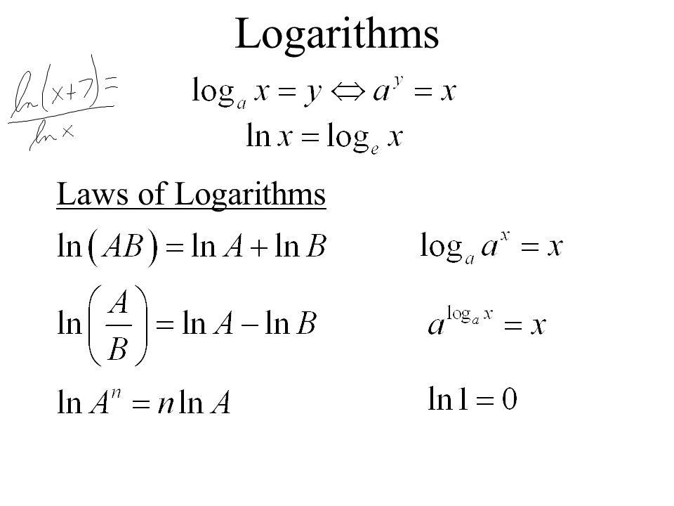 Logarithms Laws of Logarithms