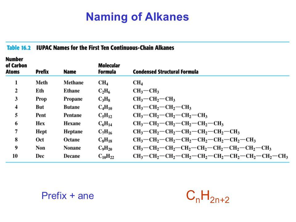 Naming of Alkanes C n H 2n+2 Prefix + ane