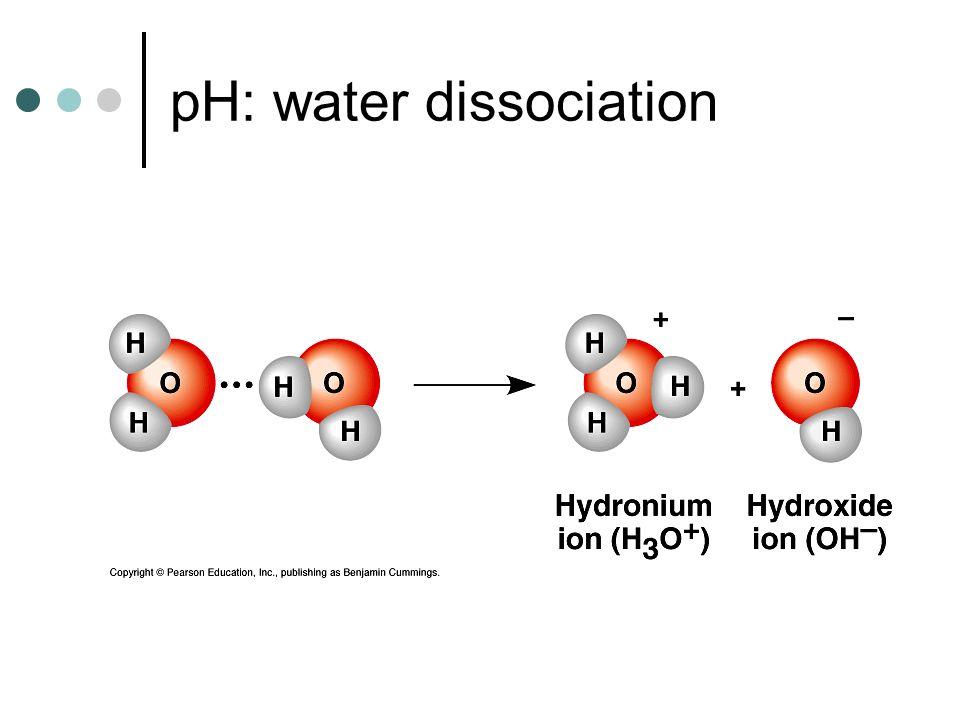 pH: water dissociation