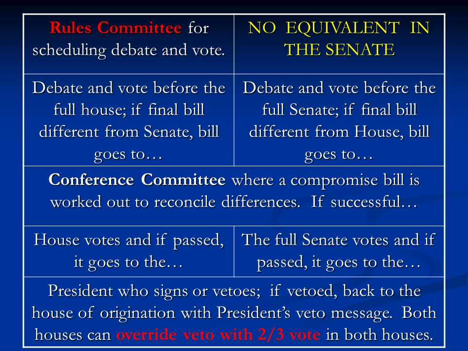 Rules Committee for scheduling debate and vote. NO EQUIVALENT IN THE SENATE Debate and vote before the full house; if final bill different from Senate