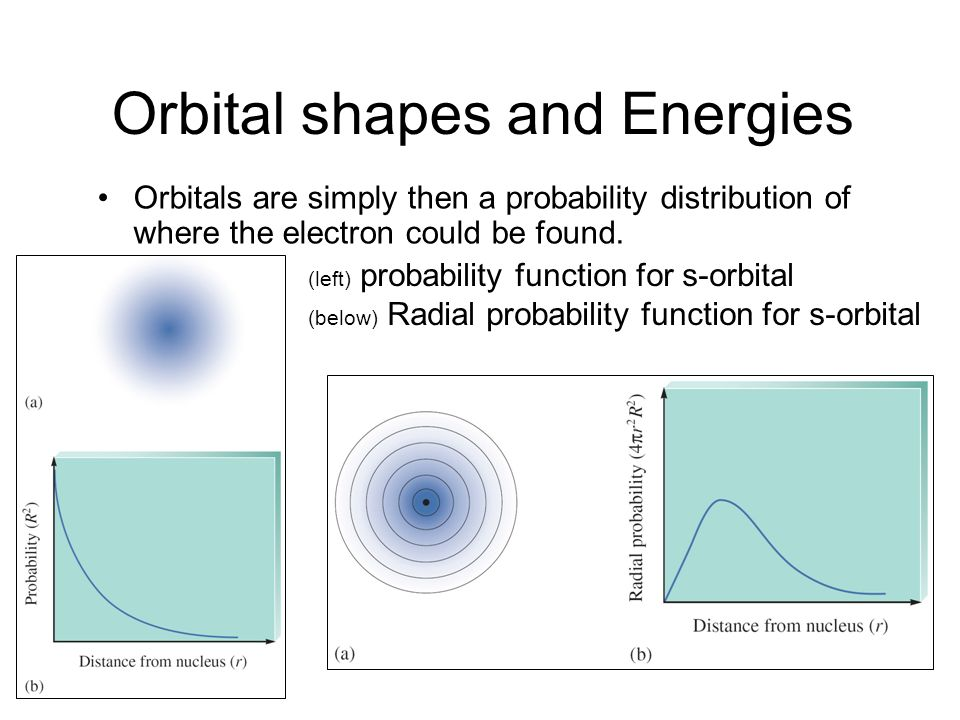 Orbital shapes and Energies Orbitals are simply then a probability distribution of where the electron could be found. (left) probability function for