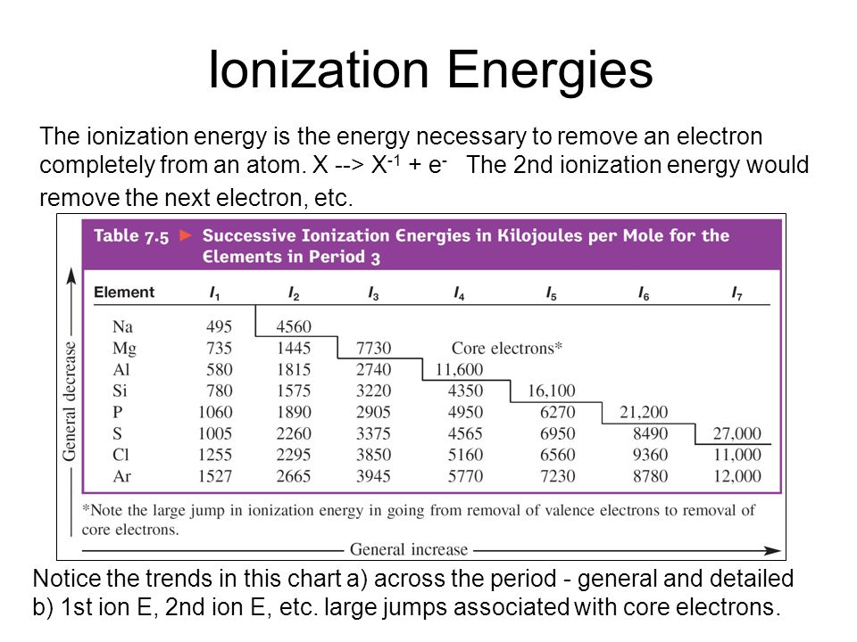 Ionization Energies The ionization energy is the energy necessary to remove an electron completely from an atom. X --> X -1 + e - The 2nd ionization e