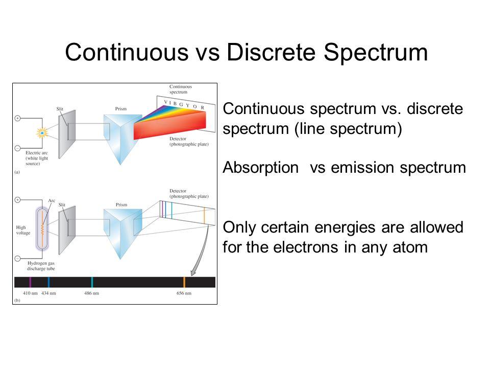 Continuous vs Discrete Spectrum Continuous spectrum vs. discrete spectrum (line spectrum) Absorption vs emission spectrum Only certain energies are al