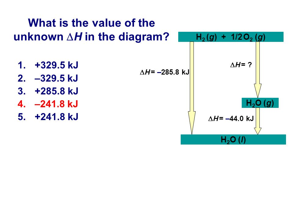 What is the value of the unknown H in the diagram? 1.+329.5 kJ 2.–329.5 kJ 3.+285.8 kJ 4.–241.8 kJ 5.+241.8 kJ H 2 O (l) H 2 (g) + 1/2 O 2 (g) H 2 O (