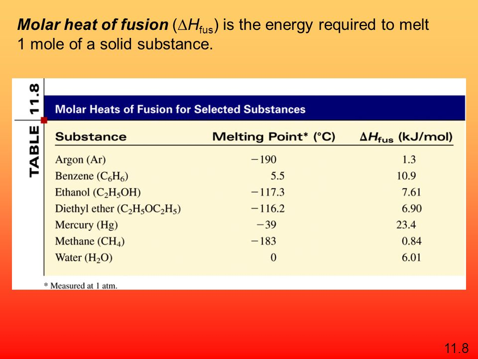 Sublimation 11.8 Deposition H 2 O (s) H 2 O (g) Molar heat of sublimation ( H sub ) is the energy required to sublime 1 mole of a solid. H sub = H fus