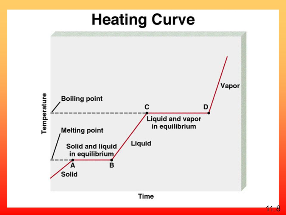 Molar heat of fusion ( H fus ) is the energy required to melt 1 mole of a solid substance. 11.8