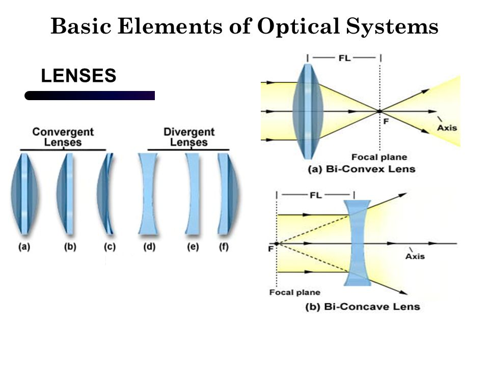 Basic Elements of Optical Systems LENSES