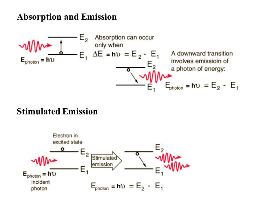 Absorption and Emission Stimulated Emission