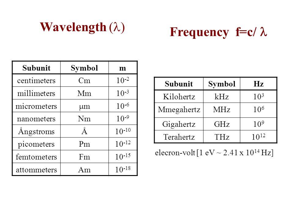 SubunitSymbolm centimetersCm10 -2 millimetersMm10 -3 micrometers m 10 -6 nanometersNm10 -9 ÅngstromsÅ10 -10 picometersPm10 -12 femtometersFm10 -15 attommetersAm10 -18 Wavelength ( ) Frequency f=c/ SubunitSymbolHz KilohertzkHz10 3 MmegahertzMHz10 6 GigahertzGHz10 9 TerahertzTHz10 12 elecron-volt [1 eV ~ 2.41 x 10 14 Hz]