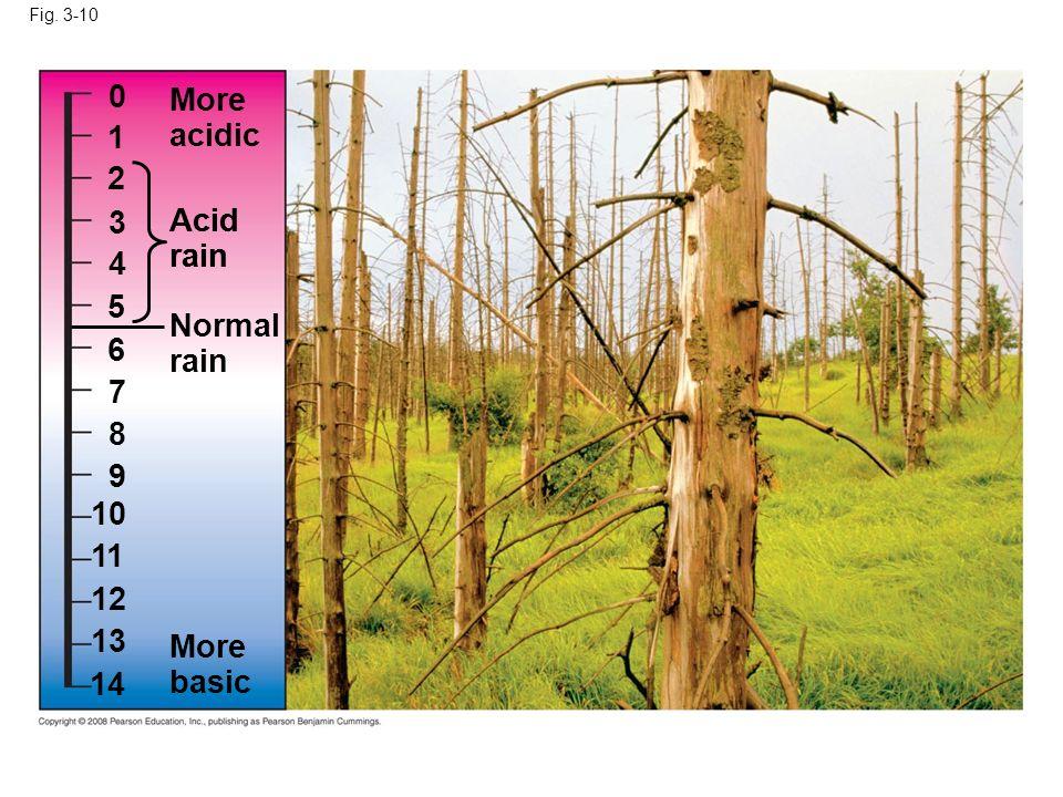 Fig. 3-10 More acidic 0 Acid rain Acid rain Normal rain More basic 1 2 3 4 5 6 7 8 9 10 11 12 13 14