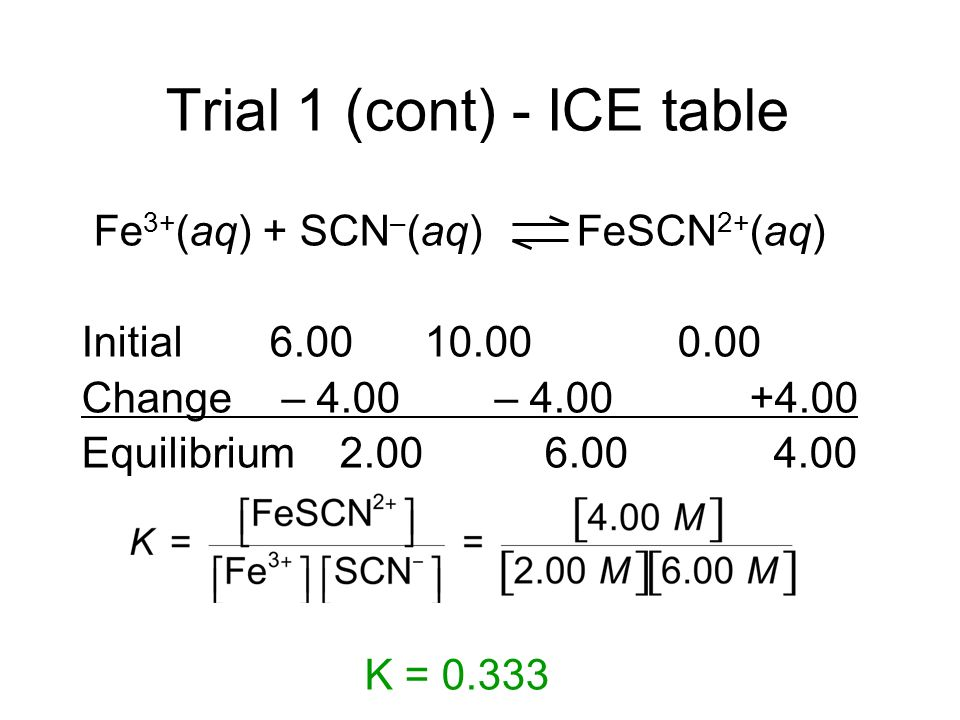 Trial 1 (cont) - ICE table Fe 3+ (aq) + SCN – (aq) FeSCN 2+ (aq) Initial6.00 10.00 0.00 Change – 4.00 – 4.00+4.00 Equilibrium 2.00 6.00 4.00 K = 0.333