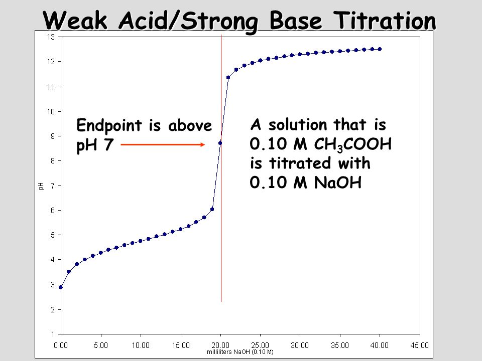 Weak Acid/Strong Base Titration A solution that is 0.10 M CH 3 COOH is titrated with 0.10 M NaOH Endpoint is above pH 7