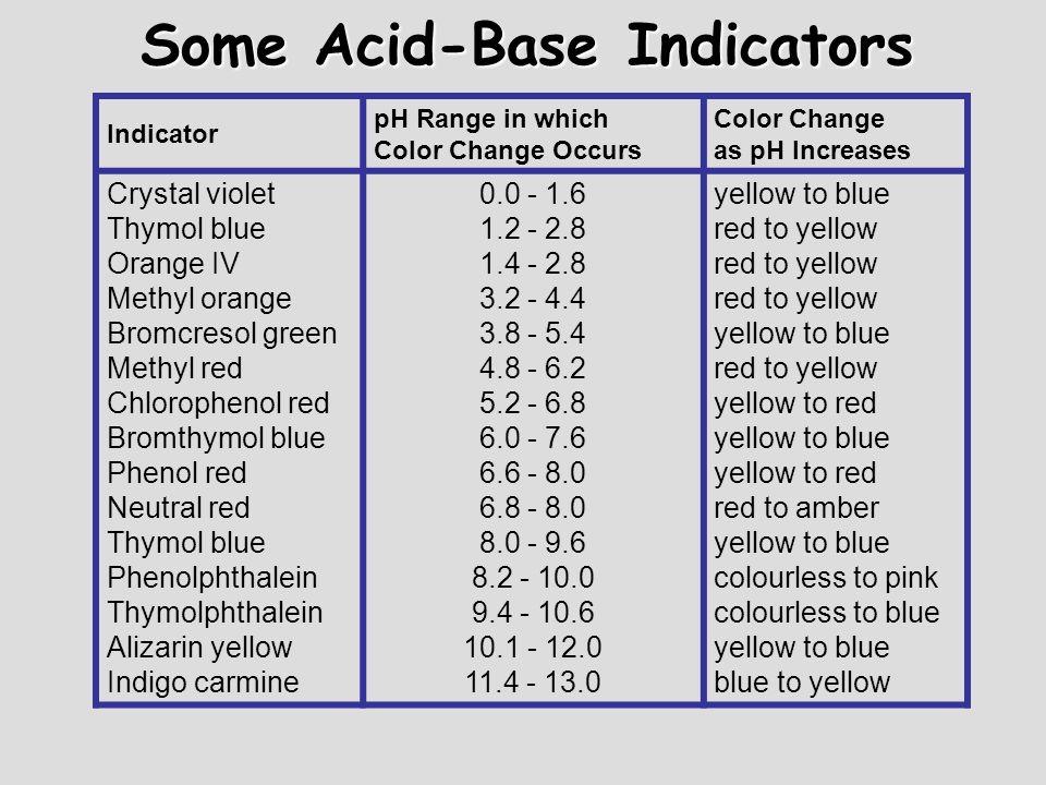Some Acid-Base Indicators Indicator pH Range in which Color Change Occurs Color Change as pH Increases Crystal violet Thymol blue Orange IV Methyl ora