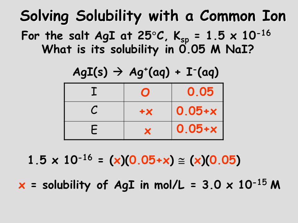 Solving Solubility with a Common Ion For the salt AgI at 25 C, K sp = 1.5 x 10 -16 What is its solubility in 0.05 M NaI? AgI(s) Ag + (aq) + I - (aq) I
