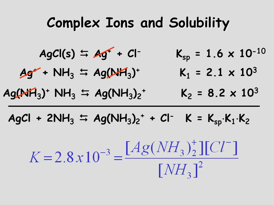Complex Ions and Solubility AgCl(s) Ag + + Cl - K sp = 1.6 x 10 -10 Ag + + NH 3 Ag(NH 3 ) + K 1 = 2.1 x 10 3 Ag(NH 3 ) + NH 3 Ag(NH 3 ) 2 + K 2 = 8.2