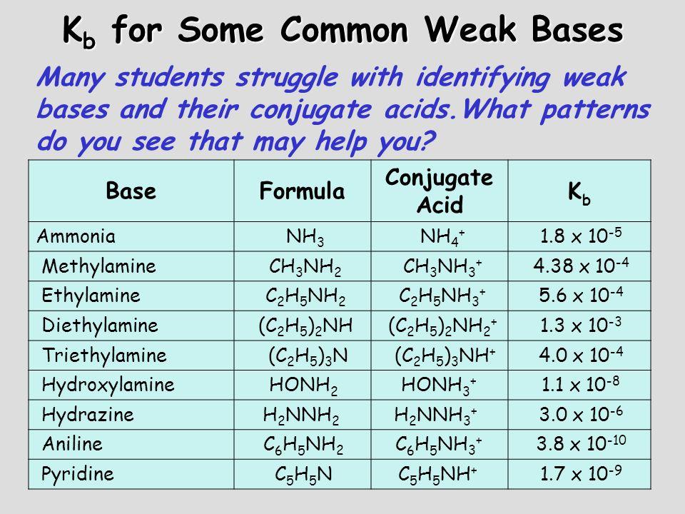 K b for Some Common Weak Bases BaseFormula Conjugate Acid KbKb Ammonia NH 3 NH 4 + 1.8 x 10 -5 Methylamine CH 3 NH 2 CH 3 NH 3 + 4.38 x 10 -4 Ethylami