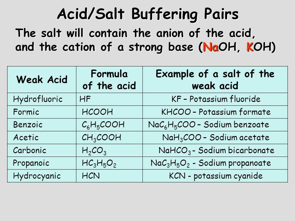 Acid/Salt Buffering Pairs Weak Acid Formula of the acid Example of a salt of the weak acid Hydrofluoric HF KF – Potassium fluoride Formic HCOOH KHCOO