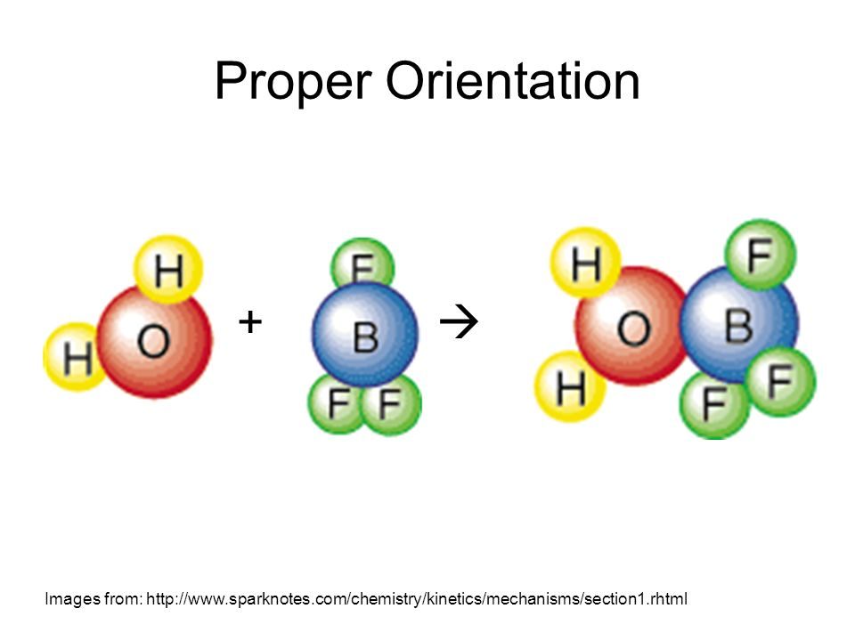 Proper Orientation + Images from: http://www.sparknotes.com/chemistry/kinetics/mechanisms/section1.rhtml