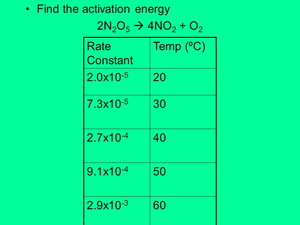 Find the activation energy 2N 2 O 5 4NO 2 + O 2 Rate Constant Temp (ºC) 2.0x10 -5 20 7.3x10 -5 30 2.7x10 -4 40 9.1x10 -4 50 2.9x10 -3 60