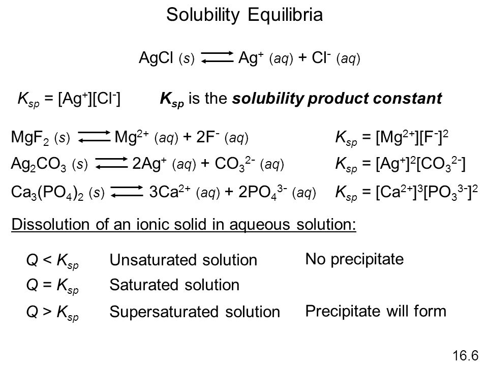 Solubility Equilibria 16.6 AgCl (s) Ag + (aq) + Cl - (aq) K sp = [Ag + ][Cl - ]K sp is the solubility product constant MgF 2 (s) Mg 2+ (aq) + 2F - (aq