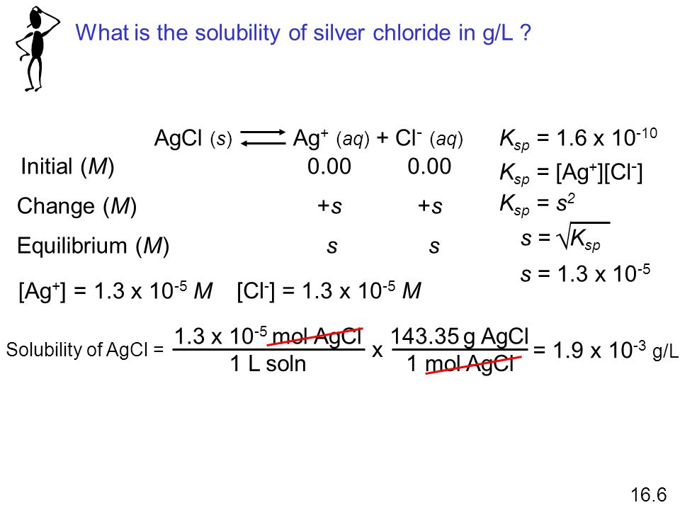 What is the solubility of silver chloride in g/L ? AgCl (s) Ag + (aq) + Cl - (aq) K sp = [Ag + ][Cl - ] Initial (M) Change (M) Equilibrium (M) 0.00 +s