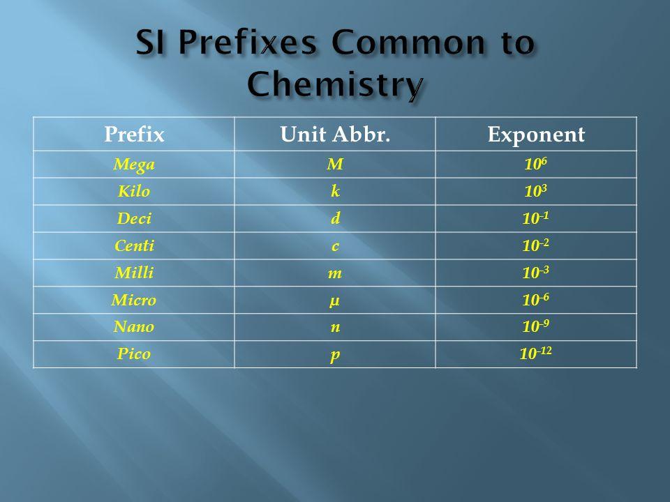 PrefixUnit Abbr.Exponent MegaM10 6 Kilok10 3 Decid10 -1 Centic10 -2 Millim10 -3 Microµ10 -6 Nanon10 -9 Picop10 -12