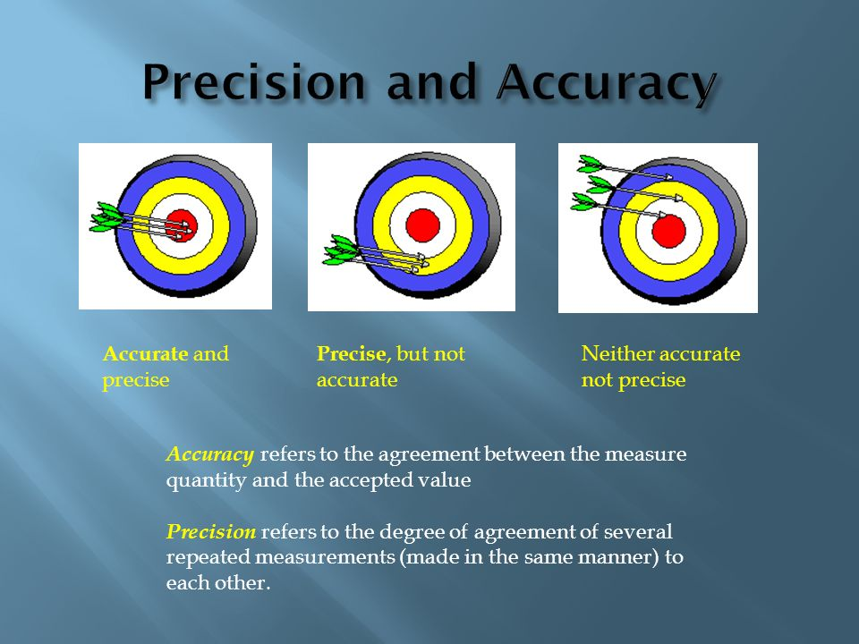 Accurate and precise Precise, but not accurate Neither accurate not precise Accuracy refers to the agreement between the measure quantity and the acce
