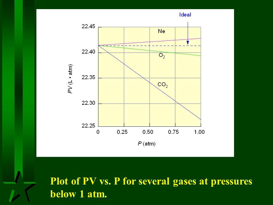 Plot of PV vs. P for several gases at pressures below 1 atm.