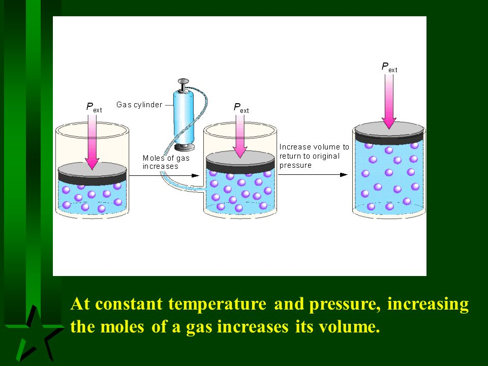 At constant temperature and pressure, increasing the moles of a gas increases its volume.