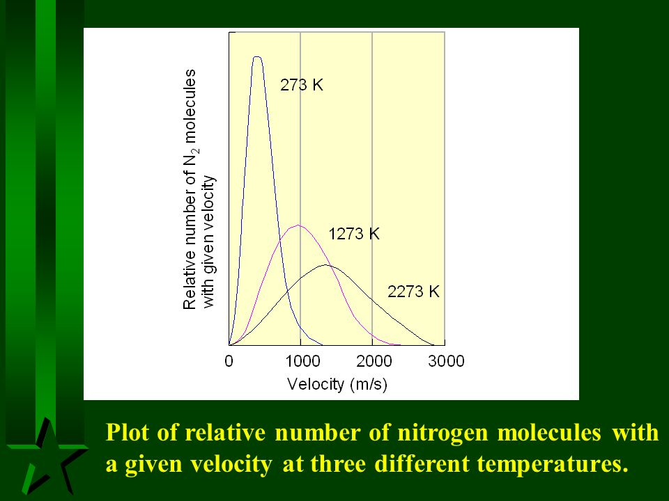 Plot of relative number of nitrogen molecules with a given velocity at three different temperatures.