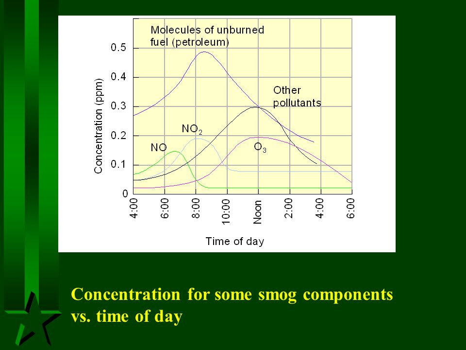 Concentration for some smog components vs. time of day
